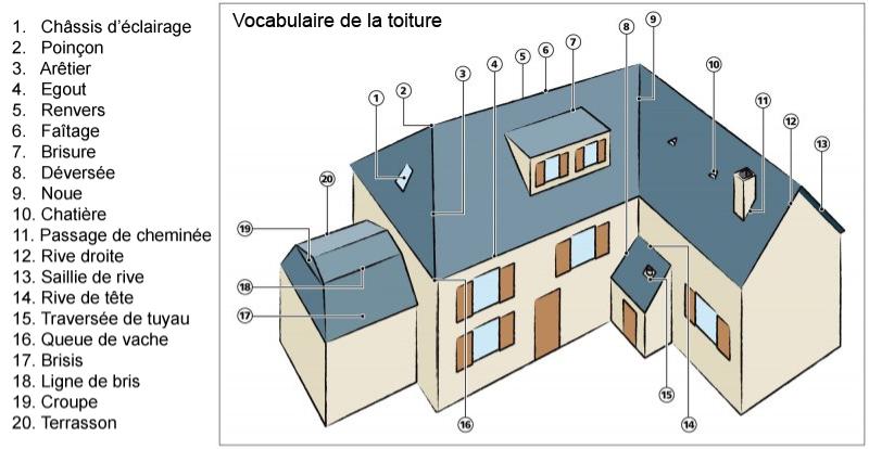 Lexique de Couverture, toiture - TCAZ entreprise de couverture Sucy en brie TCAZ - Lexique du ...